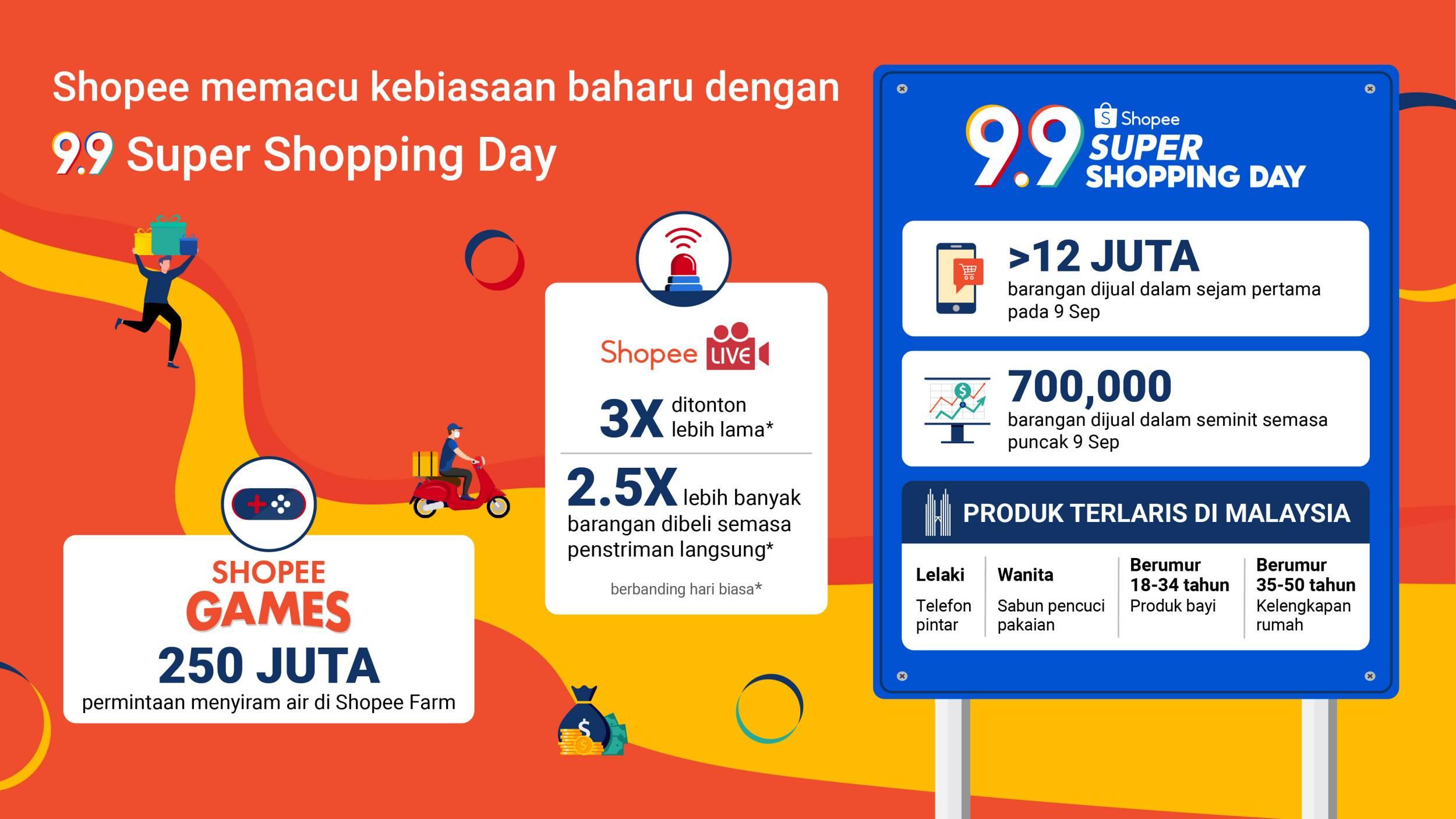 Shopee 9.9 2020