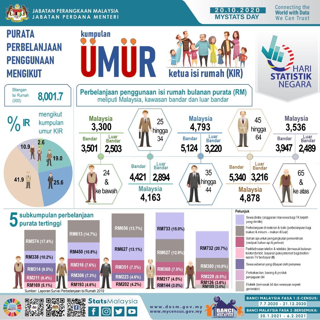 Perbelanjaan Rakyat Malaysia